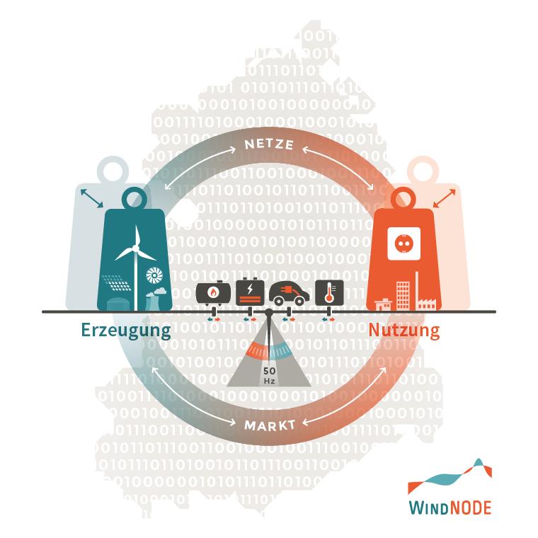 SINTEG-Infografik_V05-ohne-Headline